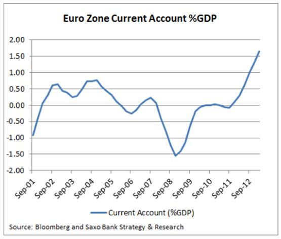 Euro Zone Current Account Saxo Bank