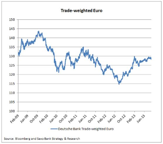 Trade-weighted Euro Saxo Bank